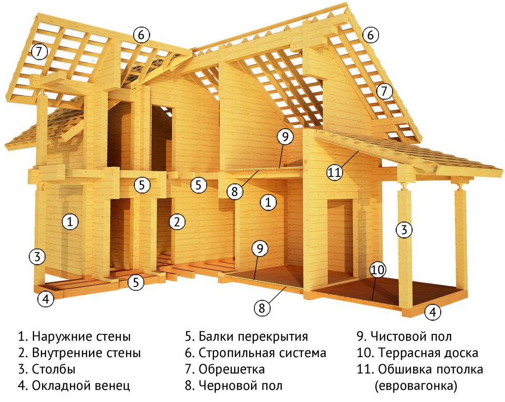 Комплектация дома