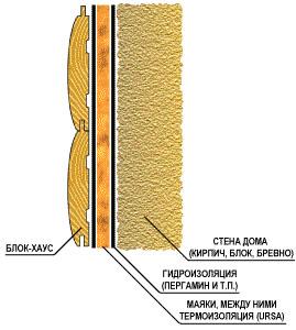 Крепление блокхауса на стены изнутри