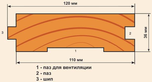Размеры половой доски