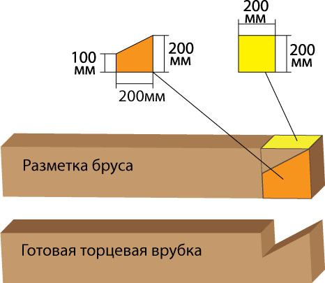 Схема вруба в лапу бруса