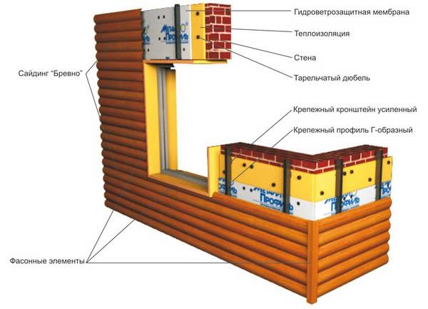 Схема отделки фасада под брус