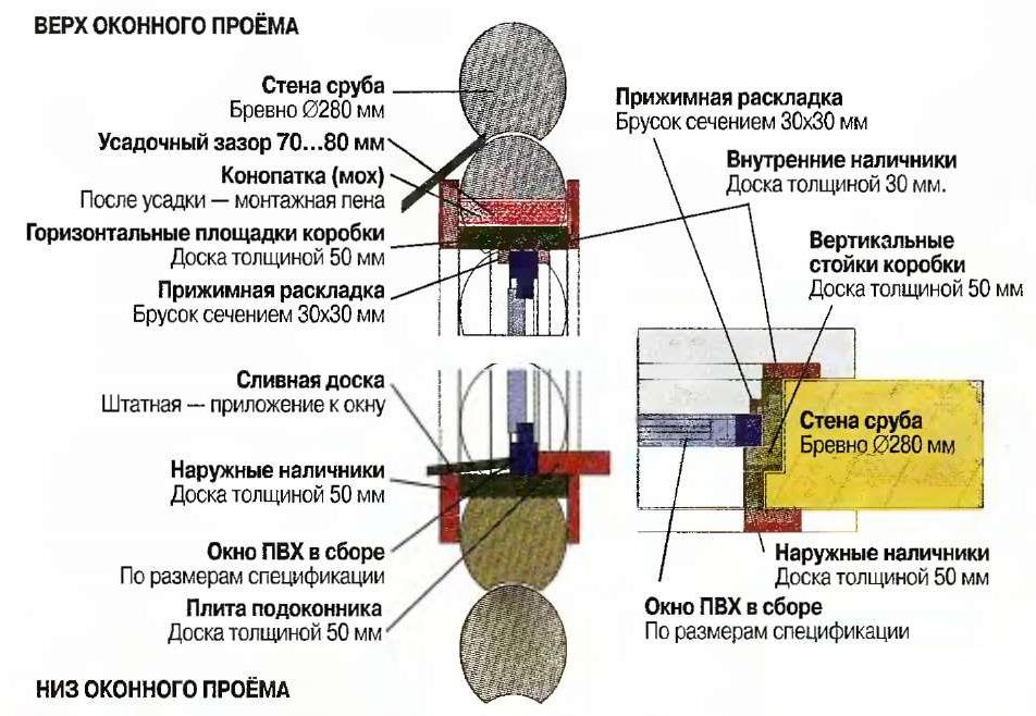 Схема установки окна в деревянный проем