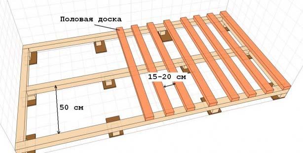 Делаем пол в деревянном доме