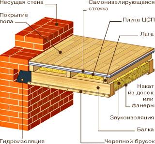 Деревянные межэтажные перекрытия