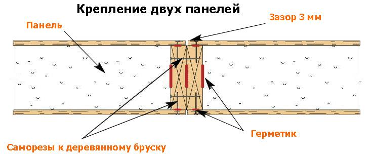 Схема крепления панелей между собой
