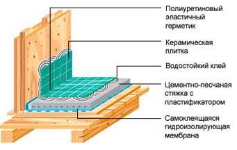 Устройство санузла - укладка плитки