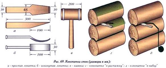 Каким инструментом конопатить сруб