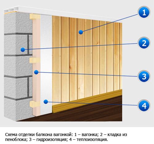 Обшивка балкона из пеноблоков