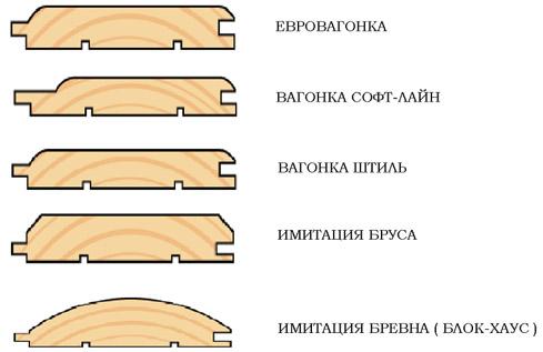 Панели разных типов