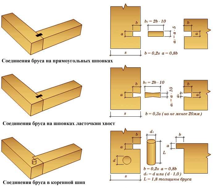 Соединения строительных элементов