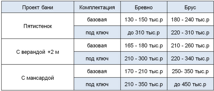 Стоимость разных проектов