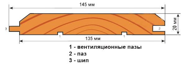 Схема деревянной вагонки