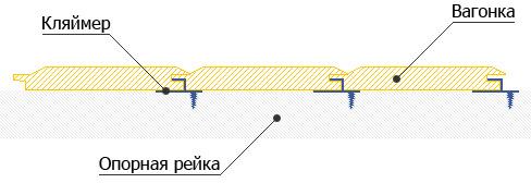 Схема расположения кляймеров