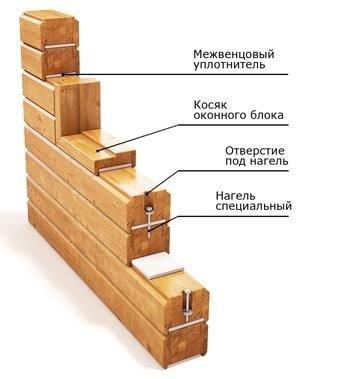 Укладка деревянных изделий