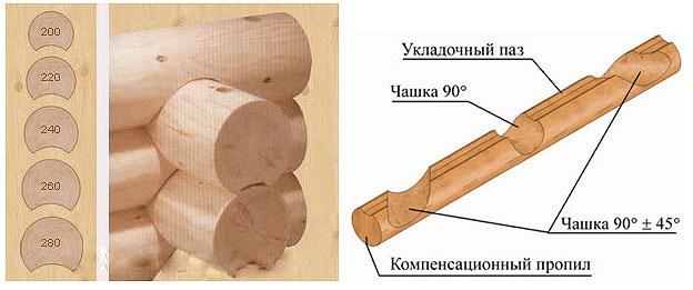 Брус цилиндрической формы