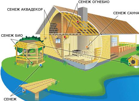 Защита древесины Сенеж