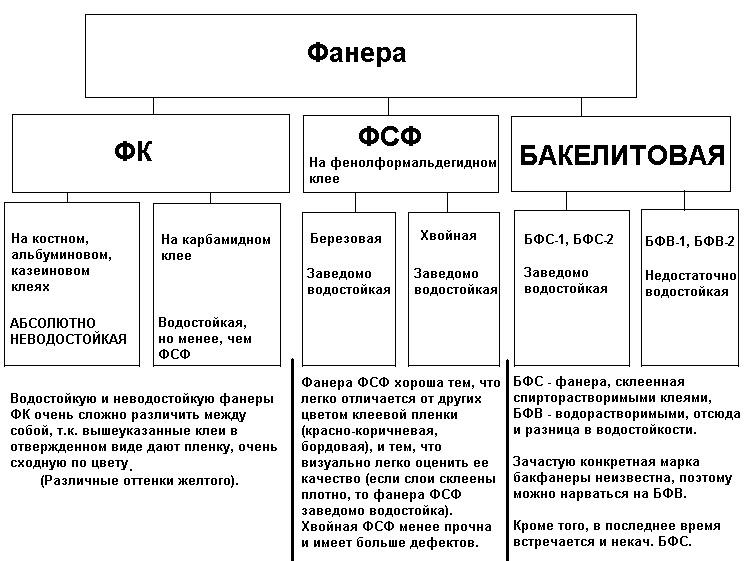 Классификация фанеры