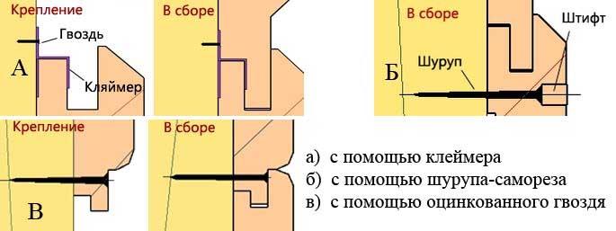Методы крепления панелей