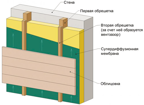 Монтаж облицовки на фасад