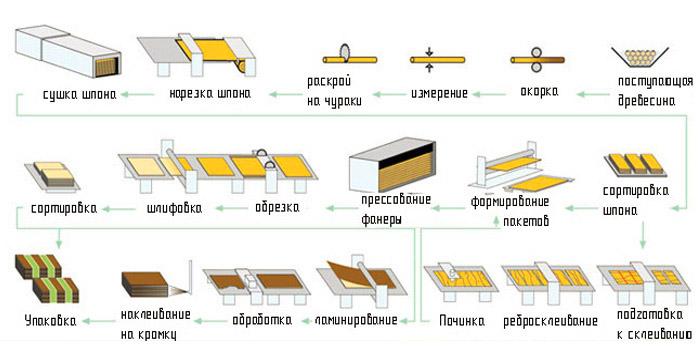 Производство ФК