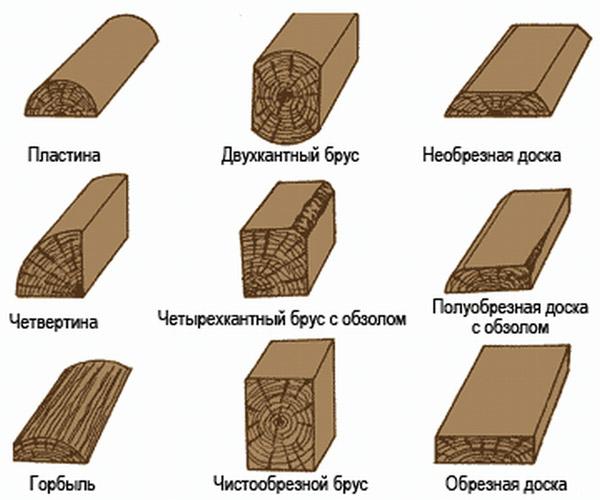 Разновидности досок
