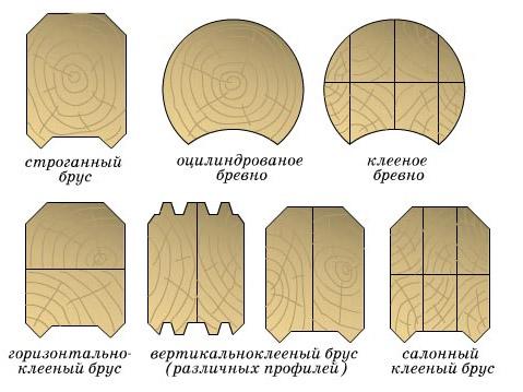 Разновидности пиломатериала
