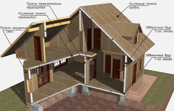 Сборка каркасного дома из панелей
