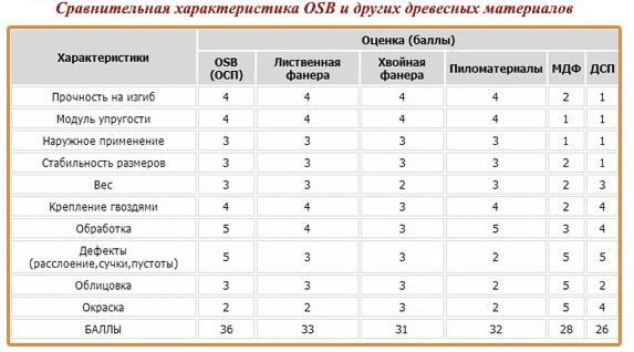 Сравнение OSB и других материалов