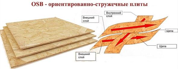 Структура OSB