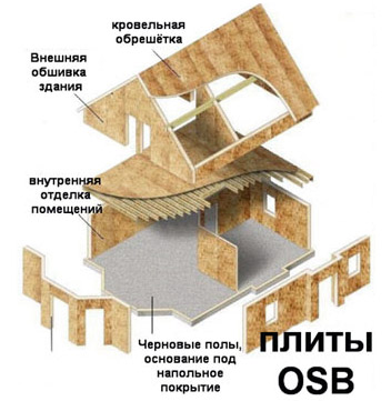 Сфера использования OSB