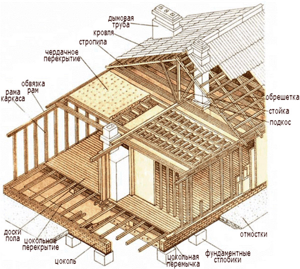 Схема быстровозводимого дома