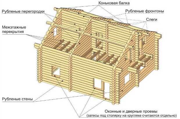 Схема дома из дерева