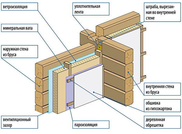 Схема постройки из дерева