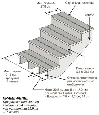 Лестница с отделкой из ДПК