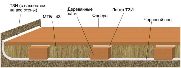 Монтаж фанерных плит на пол