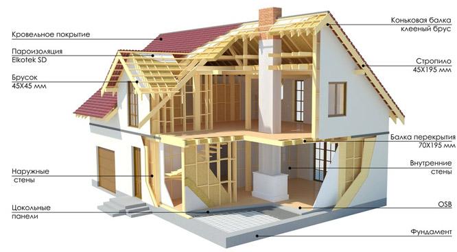 Схема каркасно-щитового дома