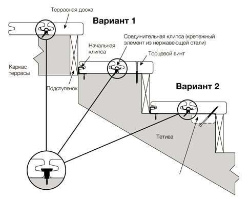 Схема ступеней из композитной доски