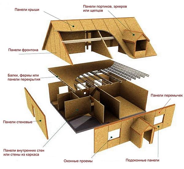 Схема устройства щитового строения