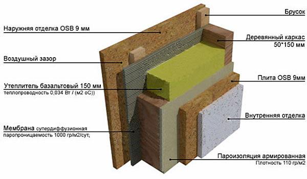 Теплоизоляция каркасных стен