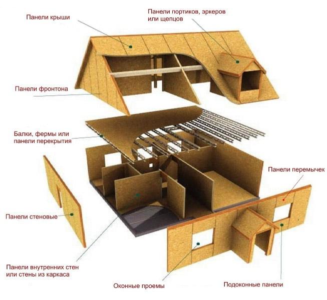 Технология возведения щитового дома