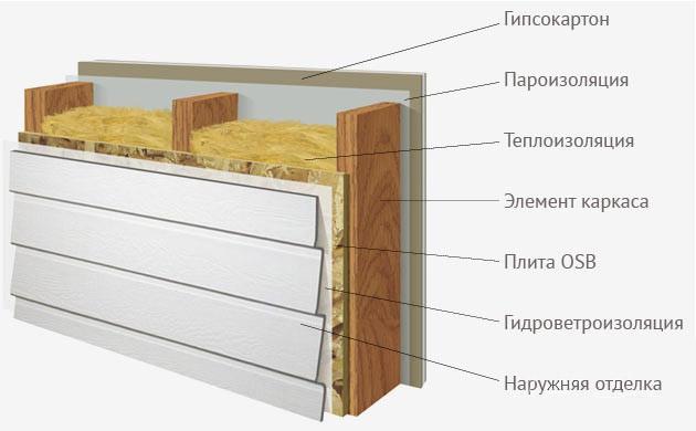 Утепление стен в каркасном доме
