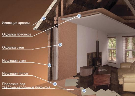 Применение древесноволокнистых плит
